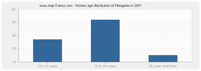 Women age distribution of Molagnies in 2007