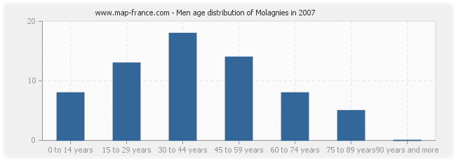 Men age distribution of Molagnies in 2007
