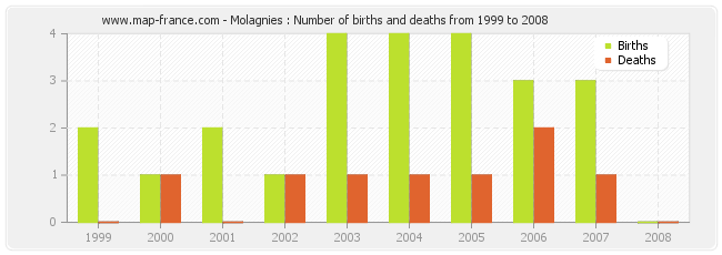 Molagnies : Number of births and deaths from 1999 to 2008