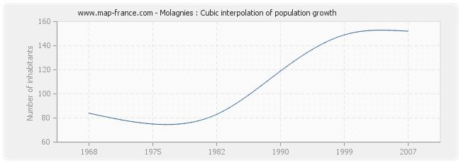 Molagnies : Cubic interpolation of population growth