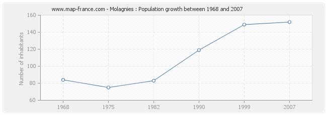 Population Molagnies