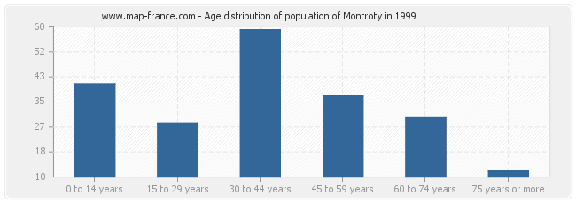 Age distribution of population of Montroty in 1999