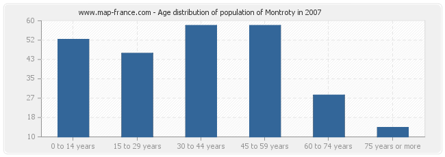 Age distribution of population of Montroty in 2007
