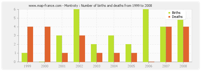 Montroty : Number of births and deaths from 1999 to 2008