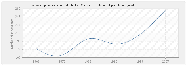 Montroty : Cubic interpolation of population growth