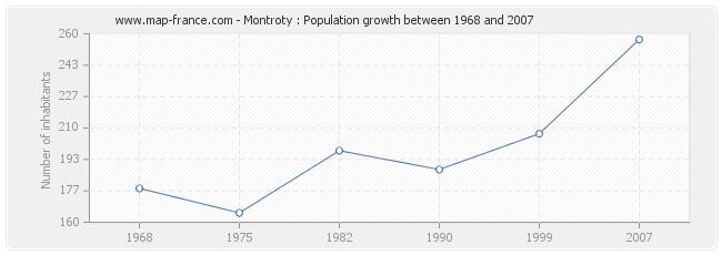 Population Montroty