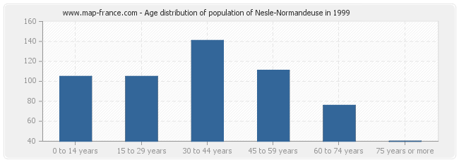 Age distribution of population of Nesle-Normandeuse in 1999