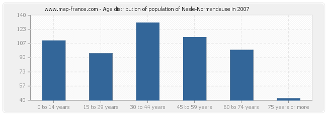 Age distribution of population of Nesle-Normandeuse in 2007