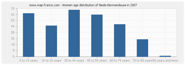 Women age distribution of Nesle-Normandeuse in 2007