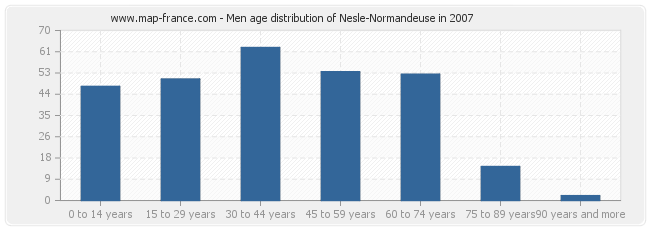 Men age distribution of Nesle-Normandeuse in 2007