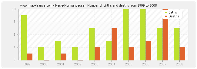 Nesle-Normandeuse : Number of births and deaths from 1999 to 2008