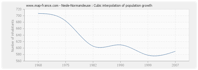 Nesle-Normandeuse : Cubic interpolation of population growth