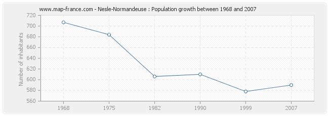 Population Nesle-Normandeuse