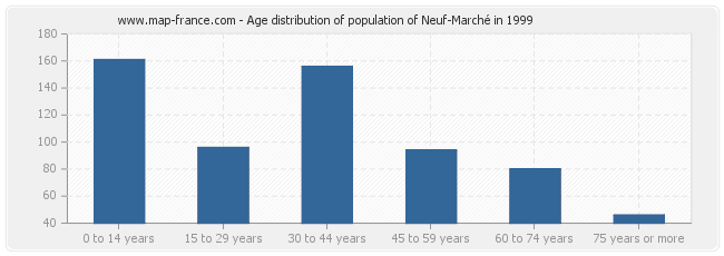 Age distribution of population of Neuf-Marché in 1999