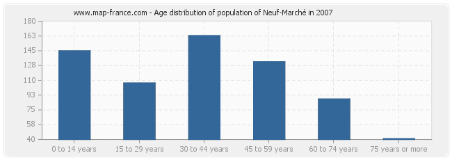 Age distribution of population of Neuf-Marché in 2007