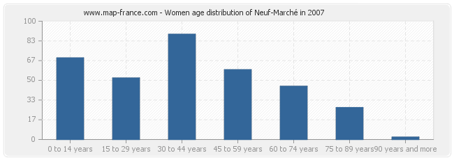 Women age distribution of Neuf-Marché in 2007