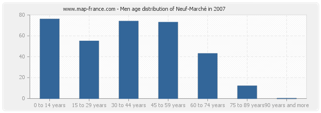 Men age distribution of Neuf-Marché in 2007