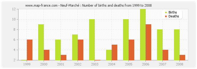 Neuf-Marché : Number of births and deaths from 1999 to 2008