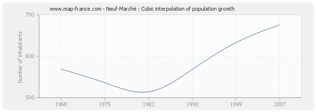 Neuf-Marché : Cubic interpolation of population growth