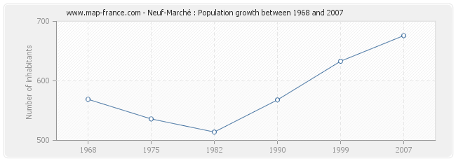 Population Neuf-Marché