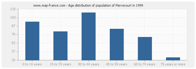 Age distribution of population of Pierrecourt in 1999