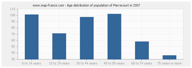 Age distribution of population of Pierrecourt in 2007