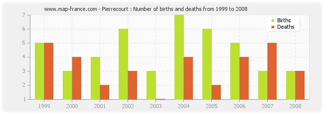 Pierrecourt : Number of births and deaths from 1999 to 2008
