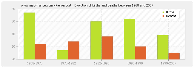 Pierrecourt : Evolution of births and deaths between 1968 and 2007