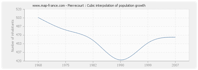 Pierrecourt : Cubic interpolation of population growth