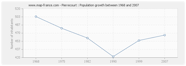 Population Pierrecourt