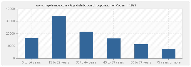 Age distribution of population of Rouen in 1999