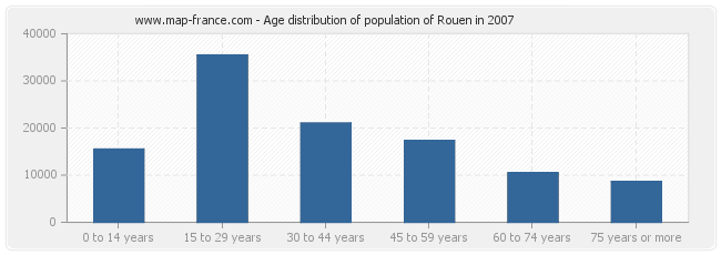 Age distribution of population of Rouen in 2007