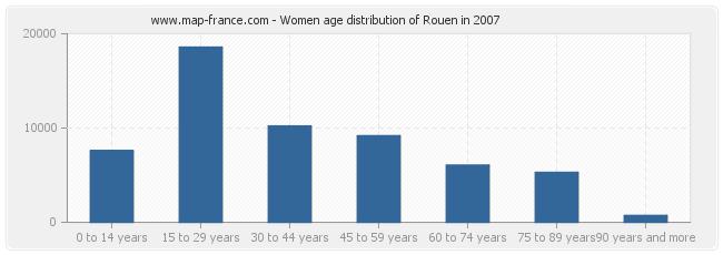 Women age distribution of Rouen in 2007