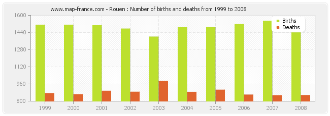 Rouen : Number of births and deaths from 1999 to 2008