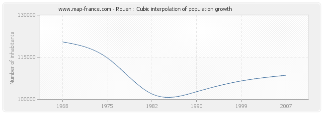 Rouen : Cubic interpolation of population growth