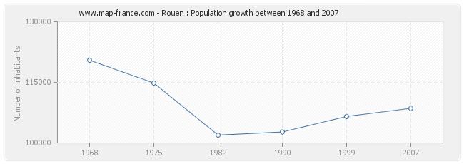 Population Rouen