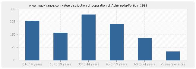 Age distribution of population of Achères-la-Forêt in 1999