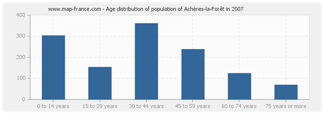 Age distribution of population of Achères-la-Forêt in 2007