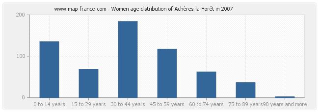 Women age distribution of Achères-la-Forêt in 2007