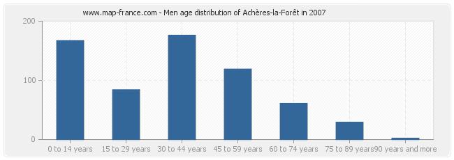 Men age distribution of Achères-la-Forêt in 2007