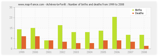 Achères-la-Forêt : Number of births and deaths from 1999 to 2008