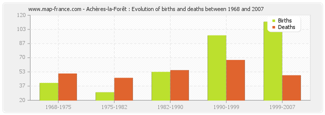 Achères-la-Forêt : Evolution of births and deaths between 1968 and 2007