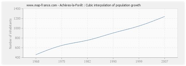 Achères-la-Forêt : Cubic interpolation of population growth