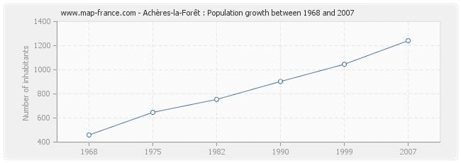 Population Achères-la-Forêt