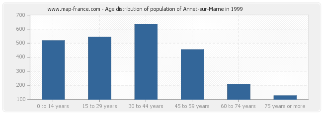 Age distribution of population of Annet-sur-Marne in 1999