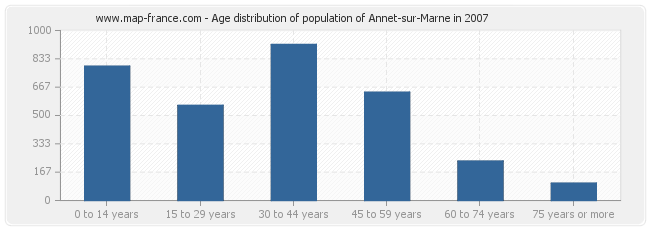 Age distribution of population of Annet-sur-Marne in 2007