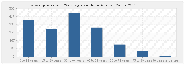 Women age distribution of Annet-sur-Marne in 2007