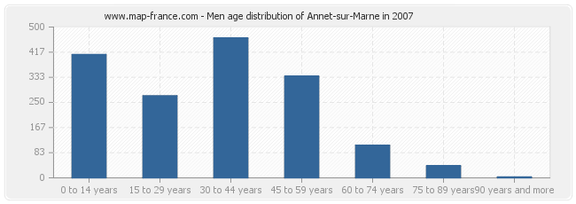 Men age distribution of Annet-sur-Marne in 2007