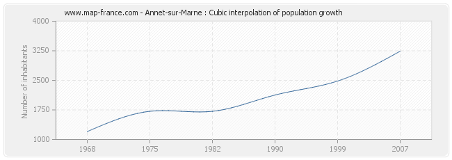 Annet-sur-Marne : Cubic interpolation of population growth