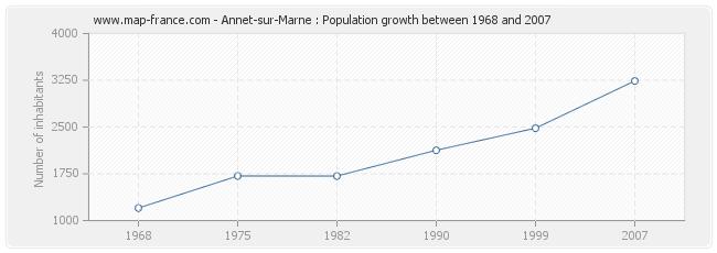 Population Annet-sur-Marne